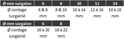 1-surgaine-dyneema2