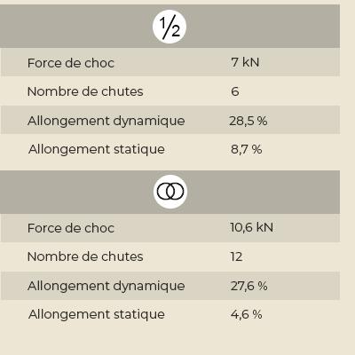 Tableaux-caractéristiques_dibona